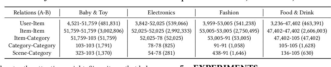 Figure 2 for SceneRec: Scene-Based Graph Neural Networks for Recommender Systems