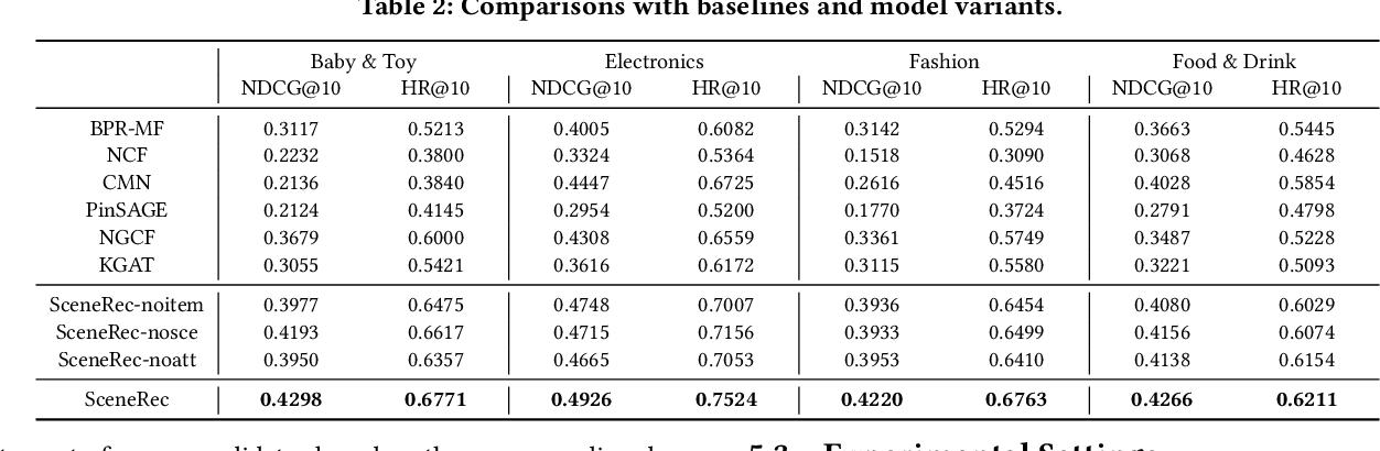 Figure 4 for SceneRec: Scene-Based Graph Neural Networks for Recommender Systems