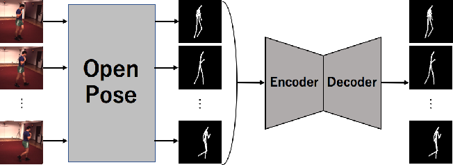 Figure 2 for Long-Term Video Generation of Multiple Futures Using Human Poses