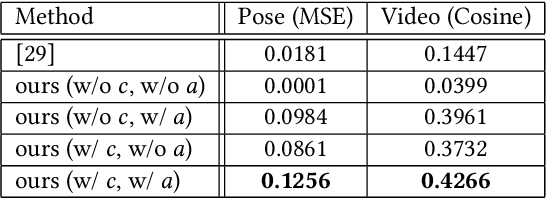 Figure 3 for Long-Term Video Generation of Multiple Futures Using Human Poses