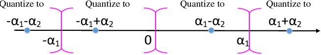 Figure 1 for Alternating Multi-bit Quantization for Recurrent Neural Networks