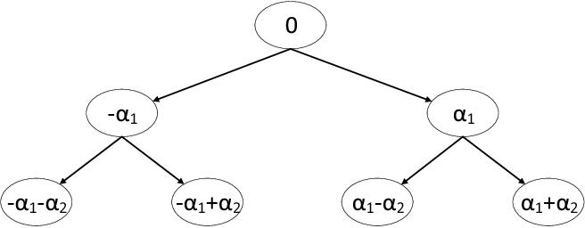 Figure 3 for Alternating Multi-bit Quantization for Recurrent Neural Networks