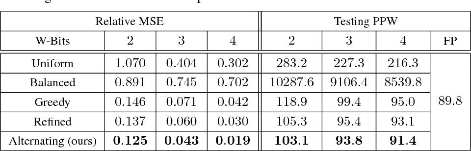 Figure 2 for Alternating Multi-bit Quantization for Recurrent Neural Networks