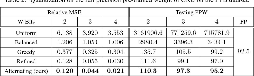Figure 4 for Alternating Multi-bit Quantization for Recurrent Neural Networks