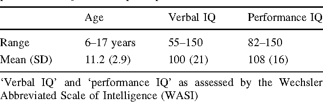 Table 1 from Neurophysiological Indices of Atypical Auditory