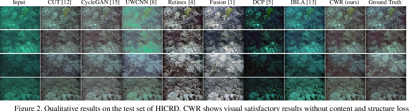 Figure 2 for Single Underwater Image Restoration by Contrastive Learning