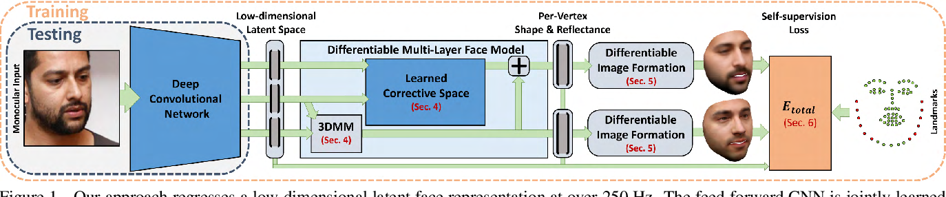 Figure 1 for Self-supervised Multi-level Face Model Learning for Monocular Reconstruction at over 250 Hz