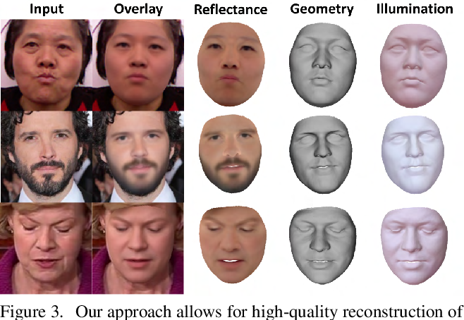 Figure 3 for Self-supervised Multi-level Face Model Learning for Monocular Reconstruction at over 250 Hz