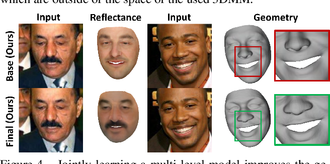 Figure 4 for Self-supervised Multi-level Face Model Learning for Monocular Reconstruction at over 250 Hz