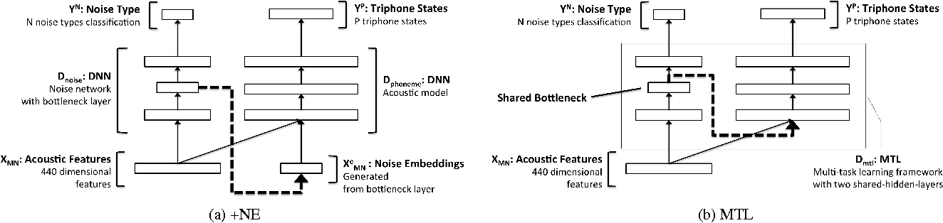 Figure 1 for Environmental Noise Embeddings for Robust Speech Recognition