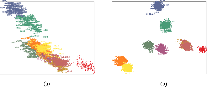Figure 3 for Environmental Noise Embeddings for Robust Speech Recognition