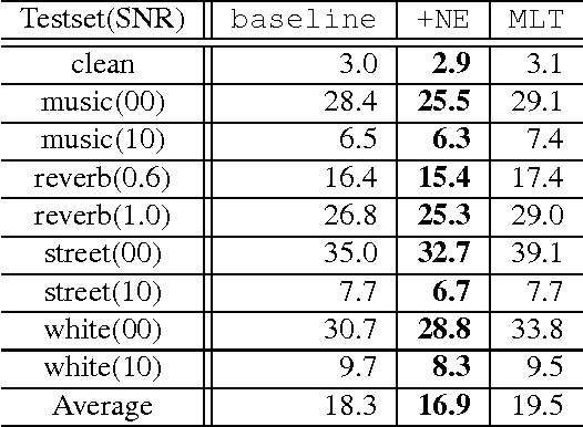 Figure 2 for Environmental Noise Embeddings for Robust Speech Recognition