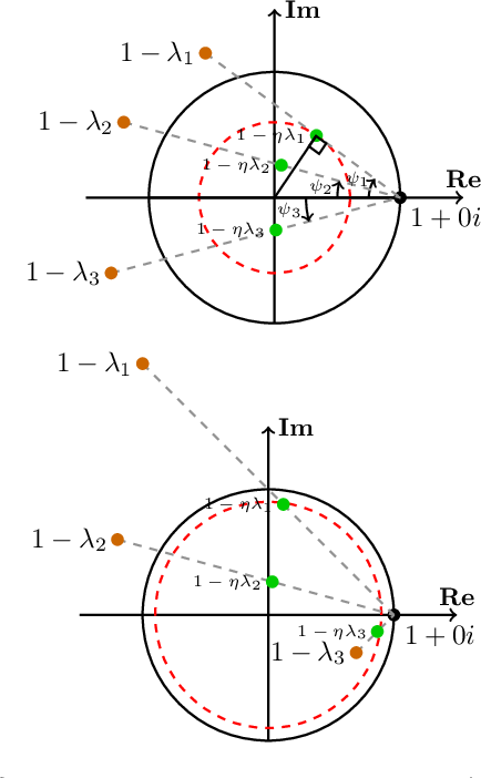 Figure 3 for Negative Momentum for Improved Game Dynamics