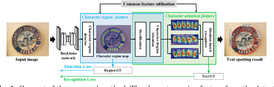 Figure 1 for Character Region Attention For Text Spotting