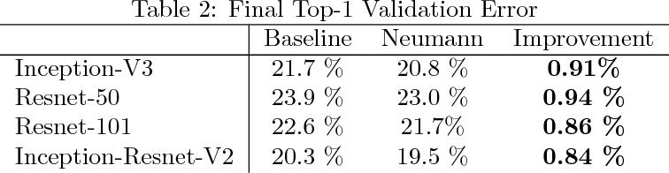 Figure 2 for Neumann Optimizer: A Practical Optimization Algorithm for Deep Neural Networks
