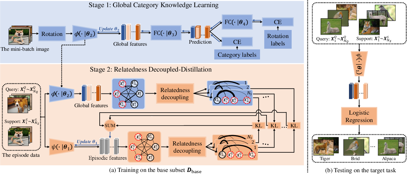 Figure 2 for Few-shot Learning with Global Relatedness Decoupled-Distillation