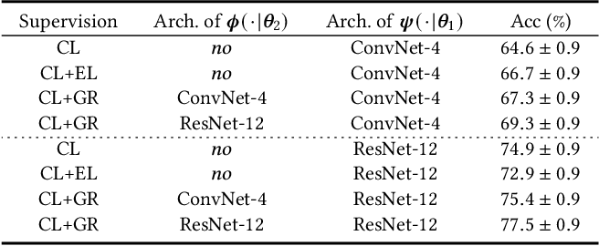 Figure 3 for Few-shot Learning with Global Relatedness Decoupled-Distillation