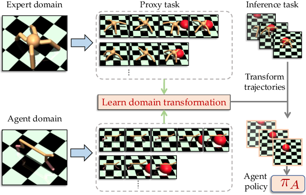 Figure 1 for Cross-domain Imitation from Observations