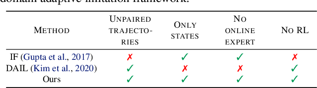 Figure 2 for Cross-domain Imitation from Observations