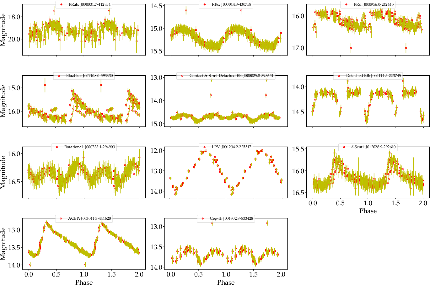 Figure 1 for Comparing Multi-class, Binary and Hierarchical Machine Learning Classification schemes for variable stars