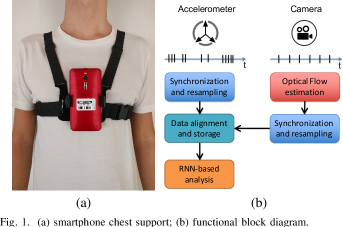 Figure 1 for Seq2Seq RNN based Gait Anomaly Detection from Smartphone Acquired Multimodal Motion Data