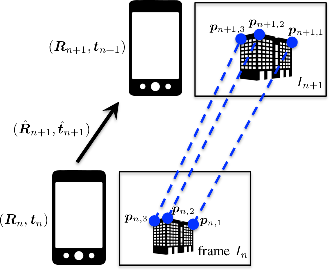 Figure 2 for Seq2Seq RNN based Gait Anomaly Detection from Smartphone Acquired Multimodal Motion Data