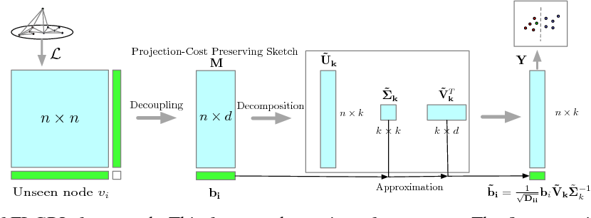 Figure 1 for FI-GRL: Fast Inductive Graph Representation Learning via Projection-Cost Preservation