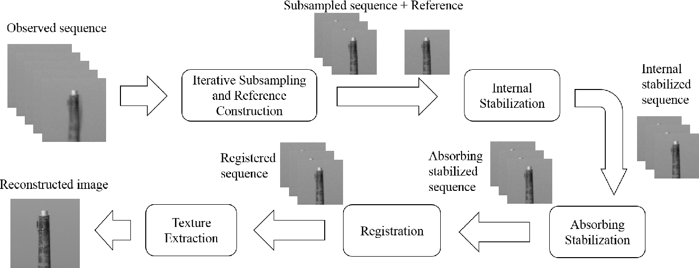 Figure 2 for Restoration of Atmospheric Turbulence-distorted Images via RPCA and Quasiconformal Maps