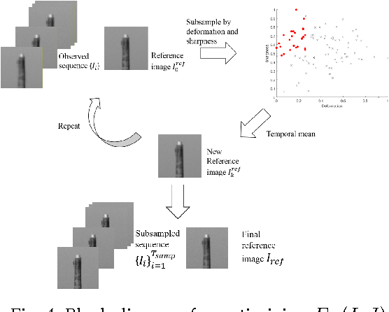 Figure 4 for Restoration of Atmospheric Turbulence-distorted Images via RPCA and Quasiconformal Maps