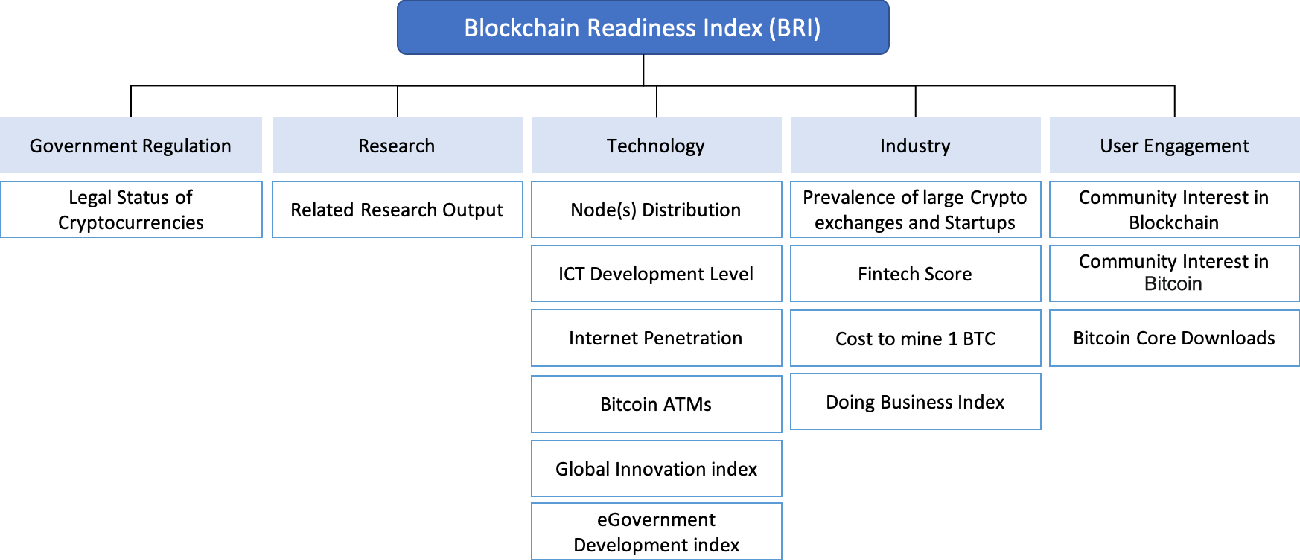 Figure 1 for A Robust Blockchain Readiness Index Model