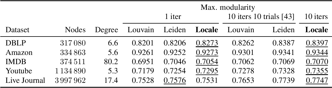 Figure 4 for Community detection using fast low-cardinality semidefinite programming
