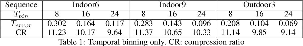 Figure 1 for Quadtree Driven Lossy Event Compression