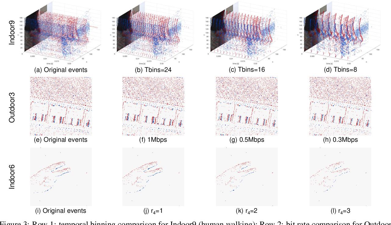 Figure 4 for Quadtree Driven Lossy Event Compression