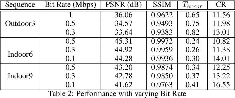 Figure 3 for Quadtree Driven Lossy Event Compression