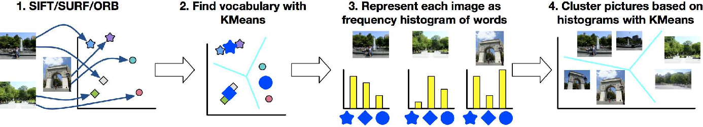 Figure 1 for Get More With Less: Near Real-Time Image Clustering on Mobile Phones