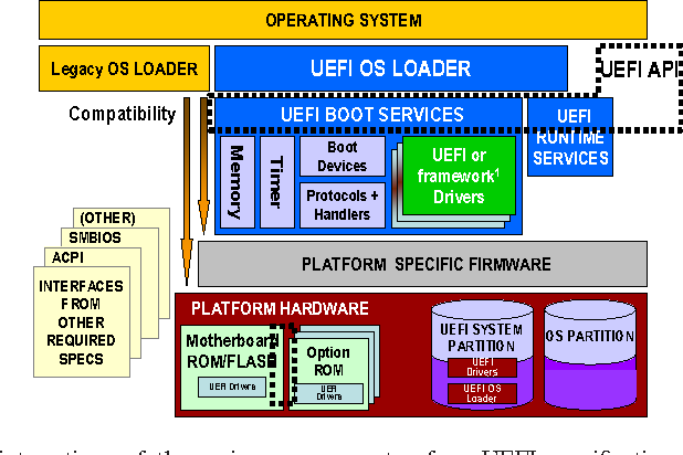 Figure 1 from Unified extensible firmware interface: An