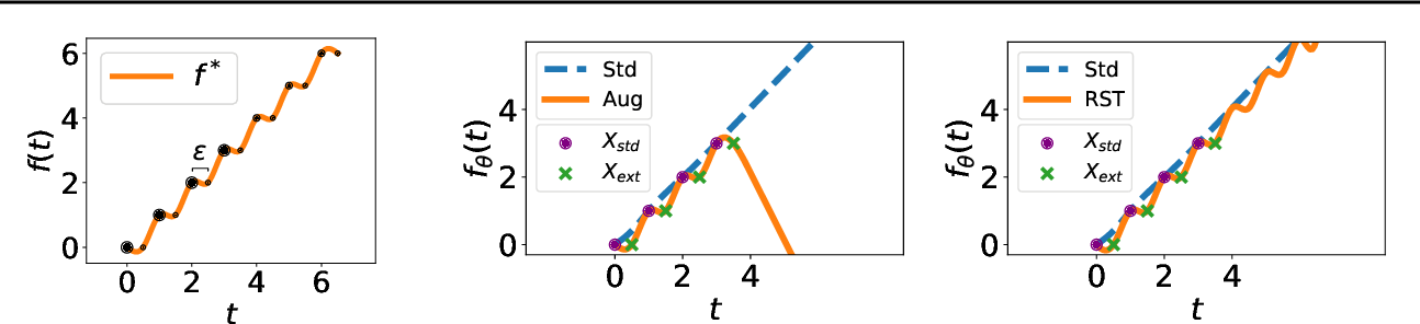Figure 3 for Understanding and Mitigating the Tradeoff Between Robustness and Accuracy