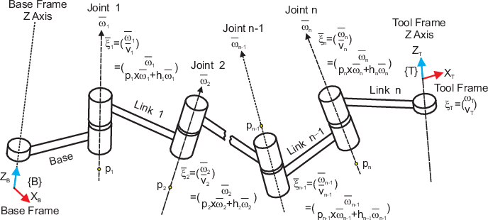 Figure 1 for Geometric interpretation of the general POE model for a serial-link robot via conversion into D-H parameterization