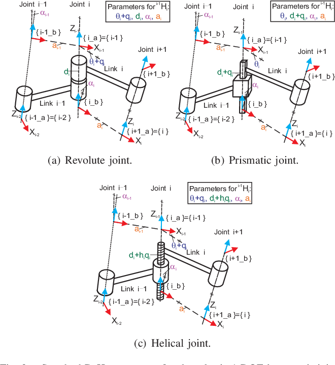 Figure 2 for Geometric interpretation of the general POE model for a serial-link robot via conversion into D-H parameterization