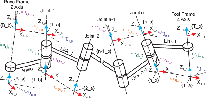 Figure 3 for Geometric interpretation of the general POE model for a serial-link robot via conversion into D-H parameterization