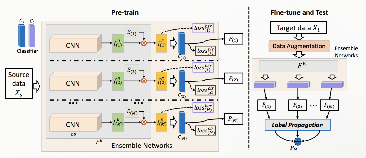 Figure 1 for Feature Transformation Ensemble Model with Batch Spectral Regularization for Cross-Domain Few-Shot Classification