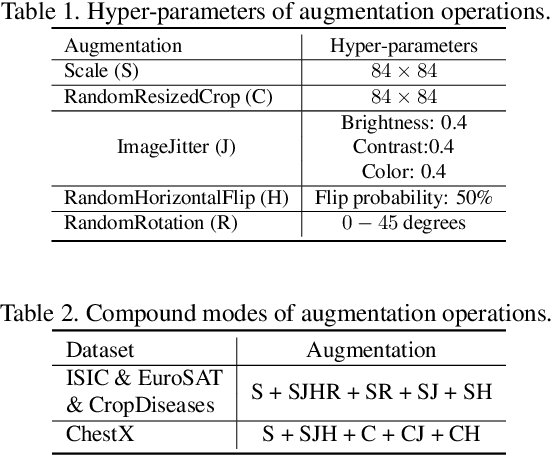 Figure 2 for Feature Transformation Ensemble Model with Batch Spectral Regularization for Cross-Domain Few-Shot Classification