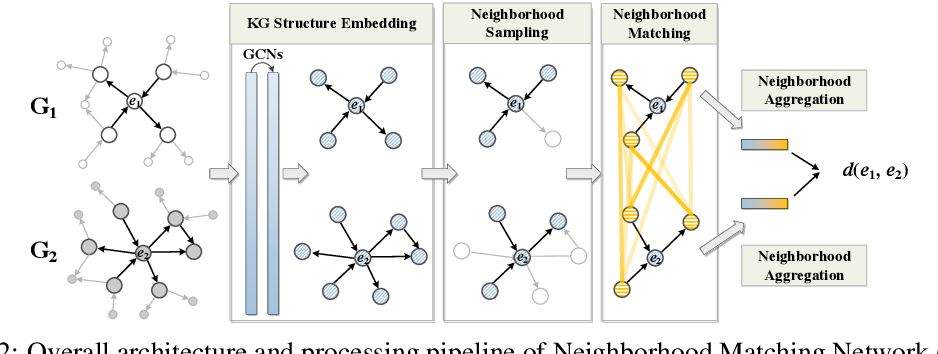 Figure 3 for Neighborhood Matching Network for Entity Alignment