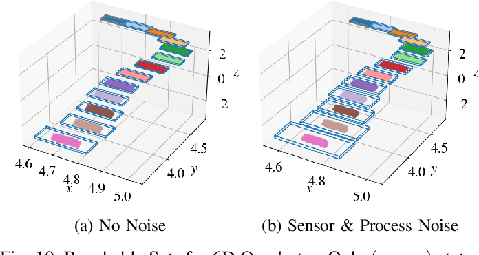 Figure 2 for Reachability Analysis of Neural Feedback Loops