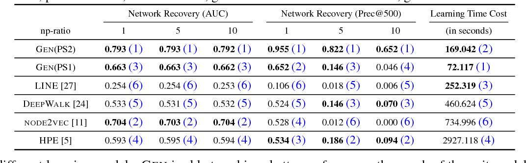 Figure 2 for GEN Model: An Alternative Approach to Deep Neural Network Models