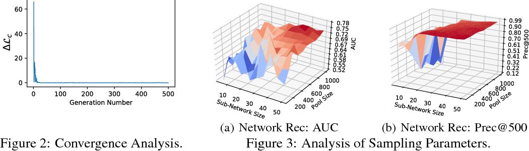 Figure 3 for GEN Model: An Alternative Approach to Deep Neural Network Models