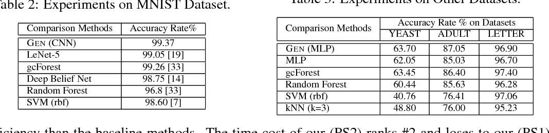 Figure 4 for GEN Model: An Alternative Approach to Deep Neural Network Models