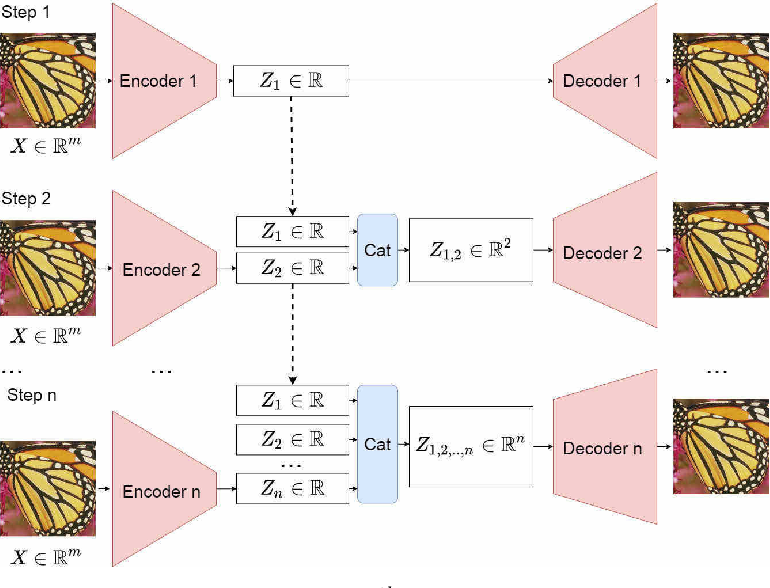 Figure 1 for PCAAE: Principal Component Analysis Autoencoder for organising the latent space of generative networks