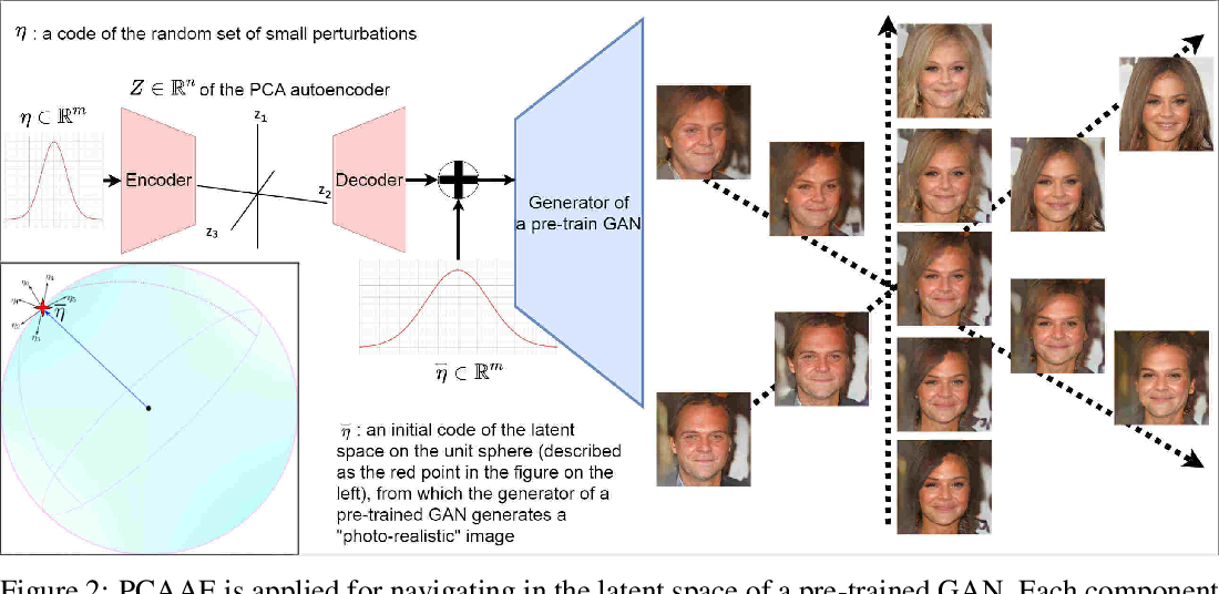Figure 3 for PCAAE: Principal Component Analysis Autoencoder for organising the latent space of generative networks