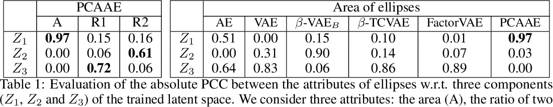 Figure 2 for PCAAE: Principal Component Analysis Autoencoder for organising the latent space of generative networks